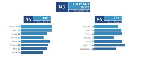 Note 9 DxOMark Selfie camera scores