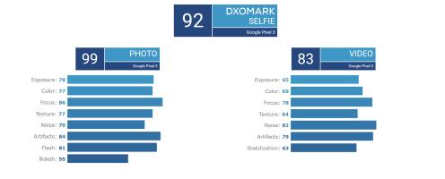 Google Pixel 3 DxOMark Selfie camera scores