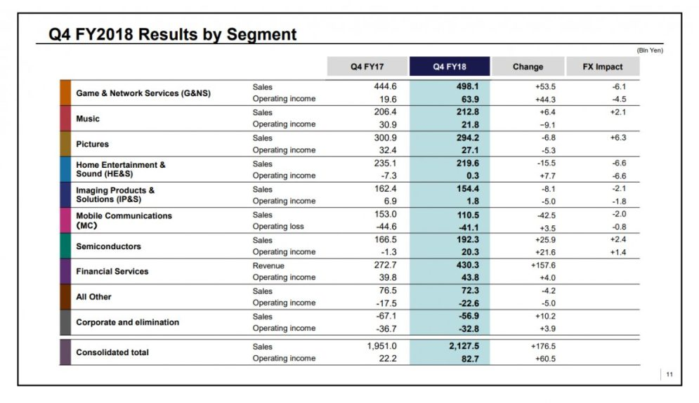 Sony_Q4_FY2018_Results_by_Segment