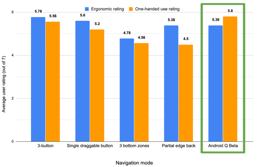 User ratings for ergonomics and one-handed use