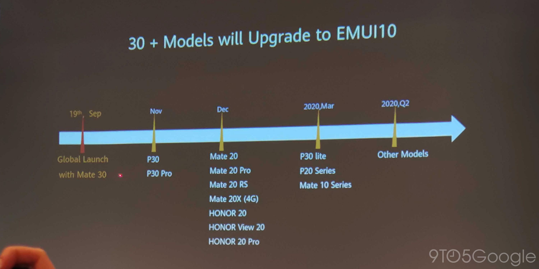 Полный список смартфонов, которые получат EMUI10