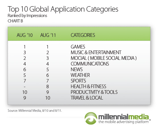 Millennial Media Mobile Mix  (August 2011, chart 004)