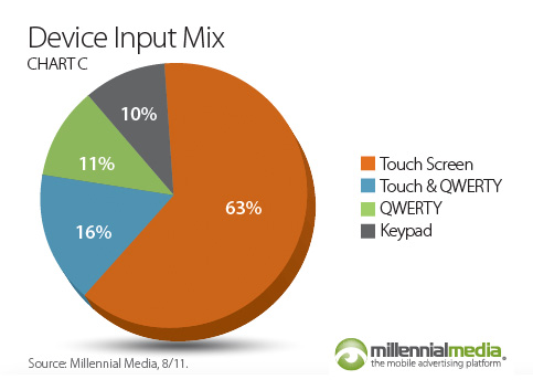 Millennial Media Mobile Mix  (August 2011, chart 006)