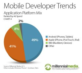 Millennial Media Mobile Mix  (August 2011, chart 008)