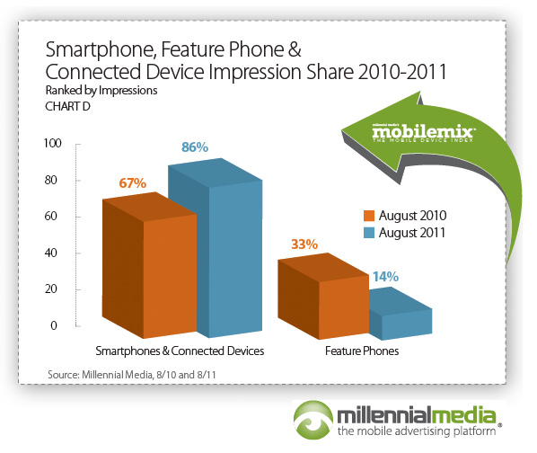 Millennial Media Mobile Mix  (August 2011, chart 009)