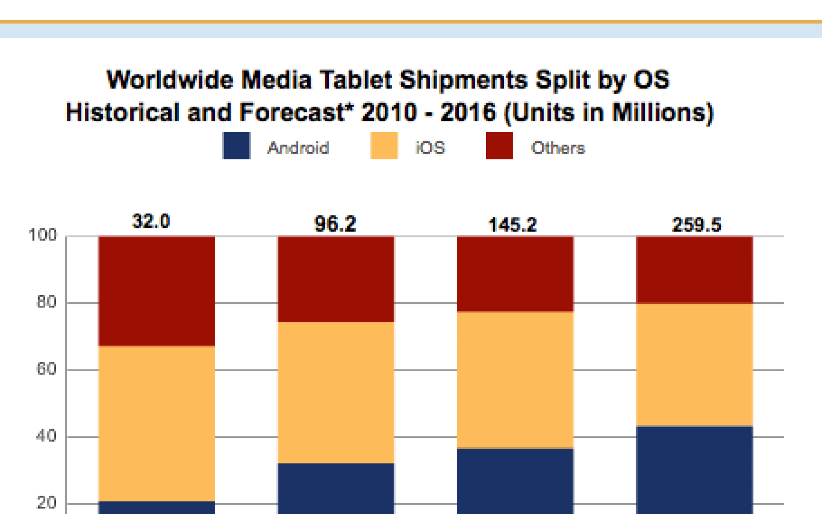 Cheap Kindle Fire absorbed some tablet marketshare ahead of