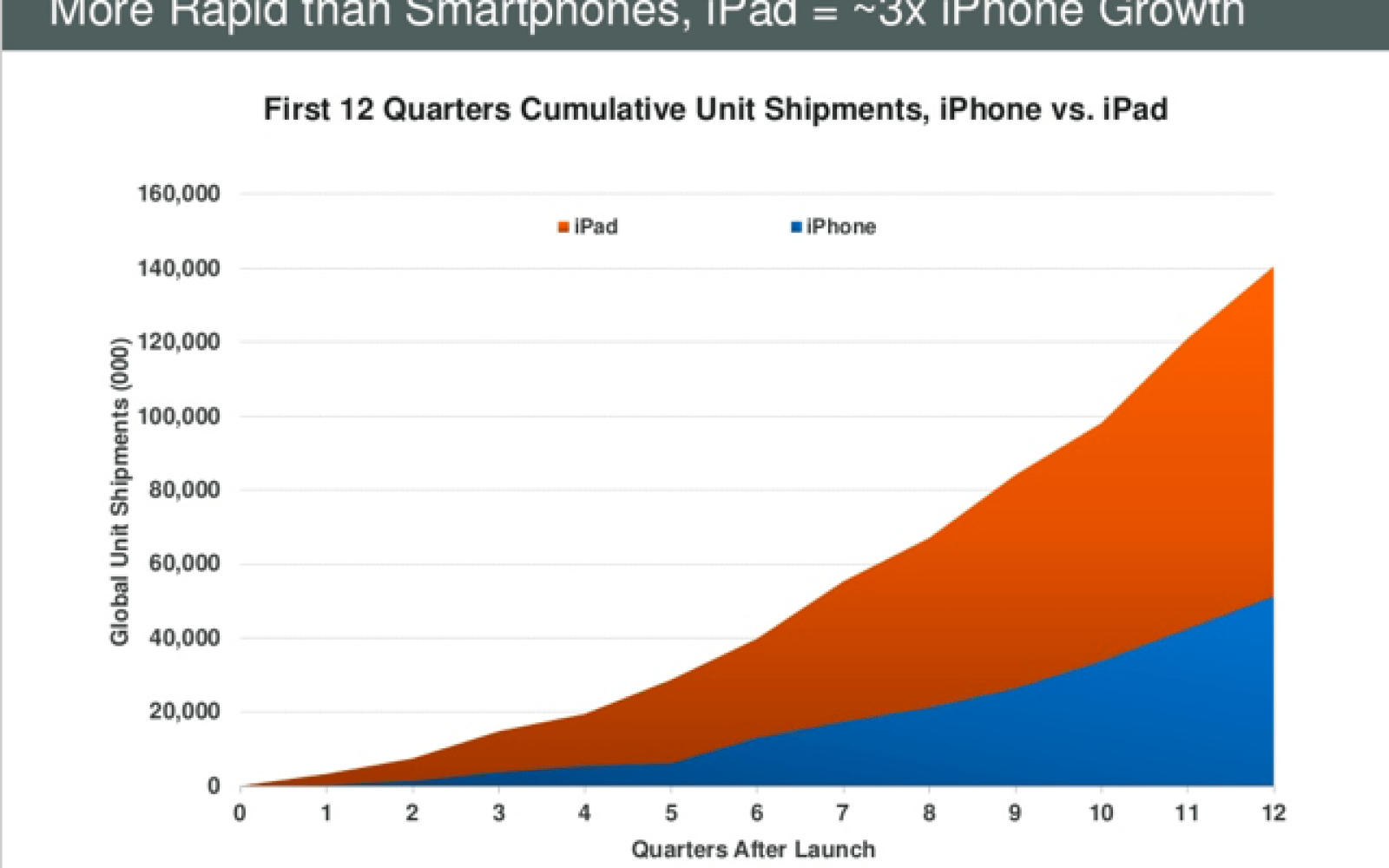 iPad sales grew three times faster than the iPhone