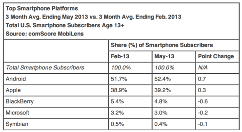 Apple continues to grow as top smartphone vendor in US during May