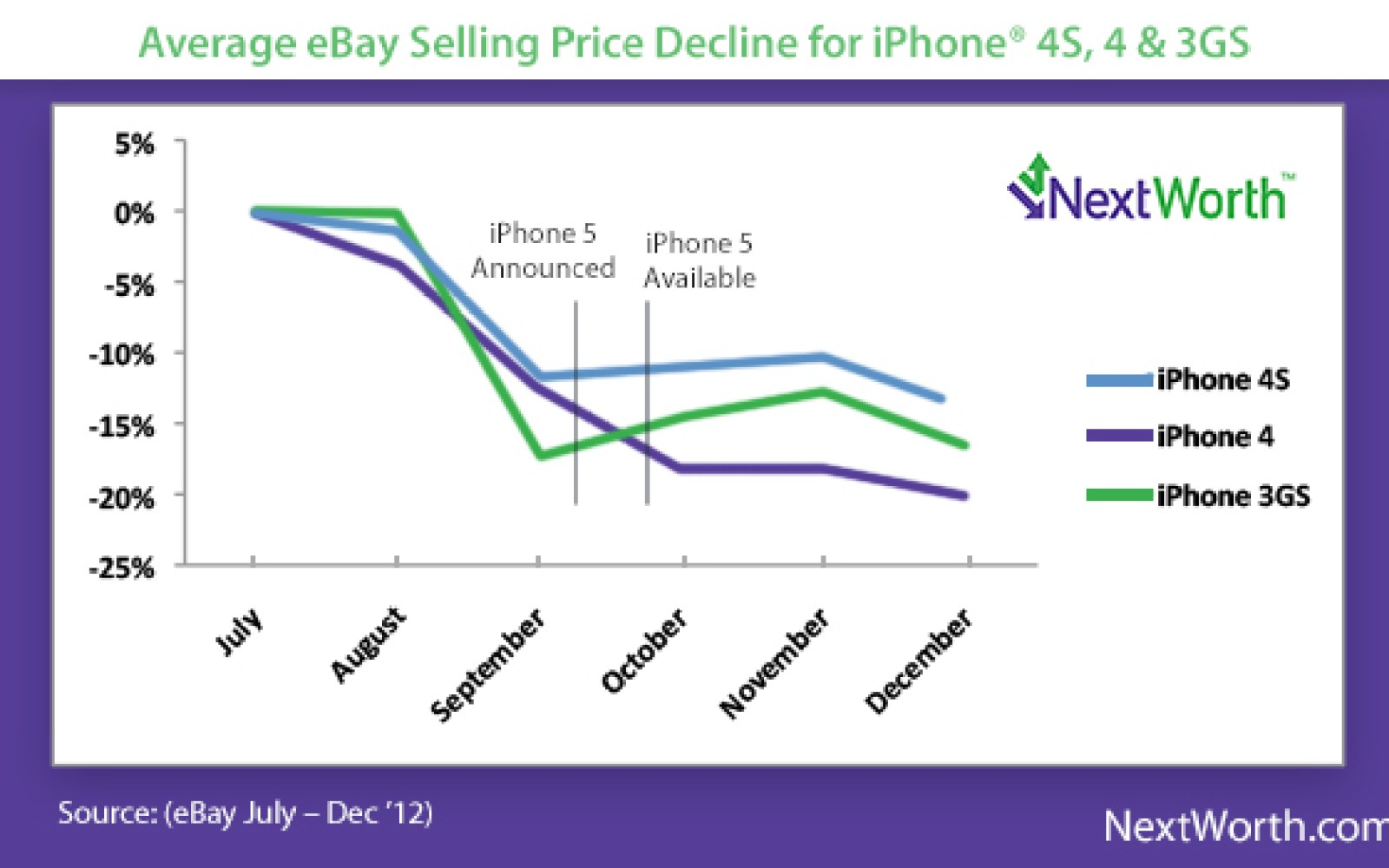 Get the most money for your iPhone before trade-in values plummet ahead of Sept. 10 event