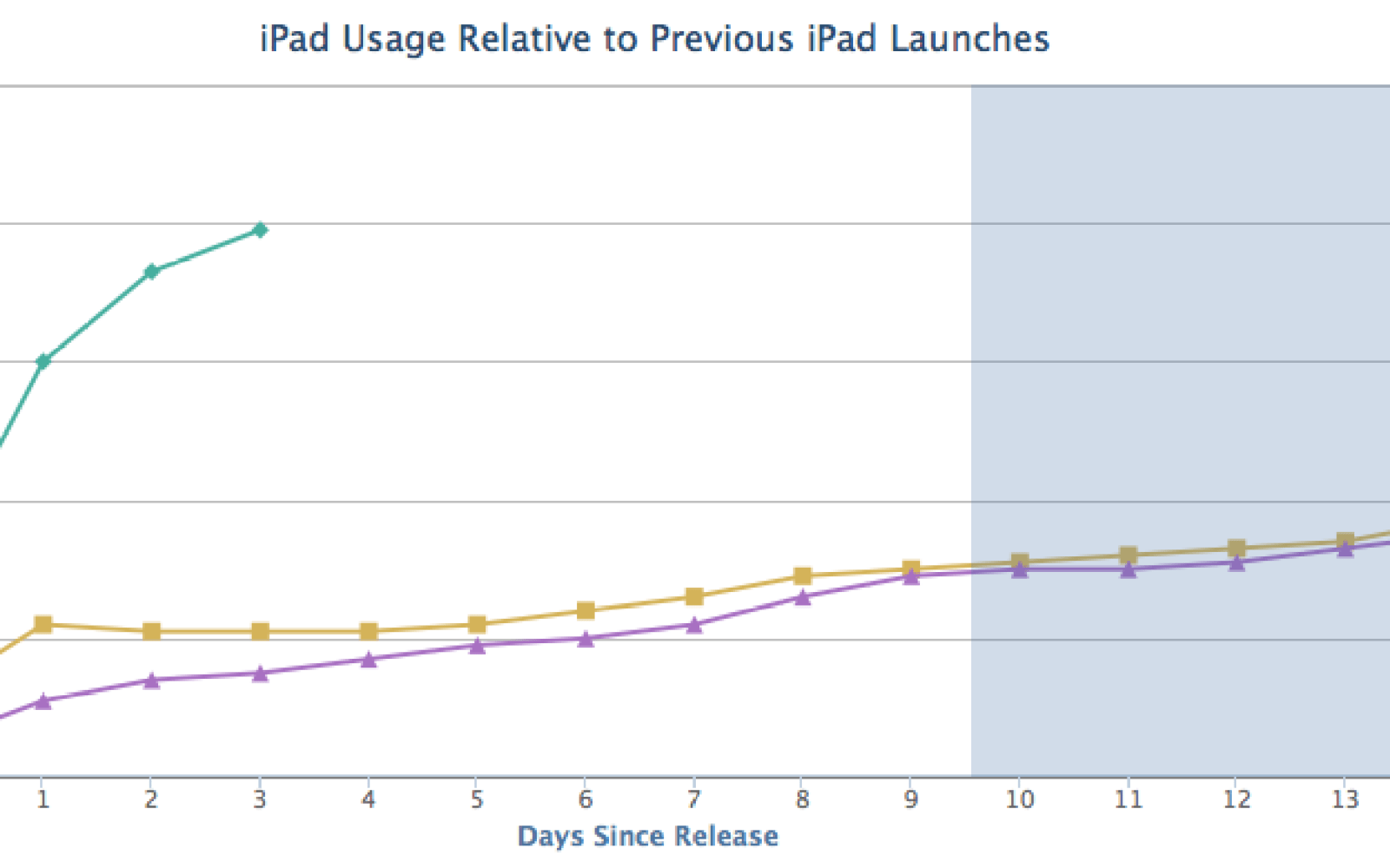 iPad Air off to a good start as early usage outpaces previous models 4-to-1