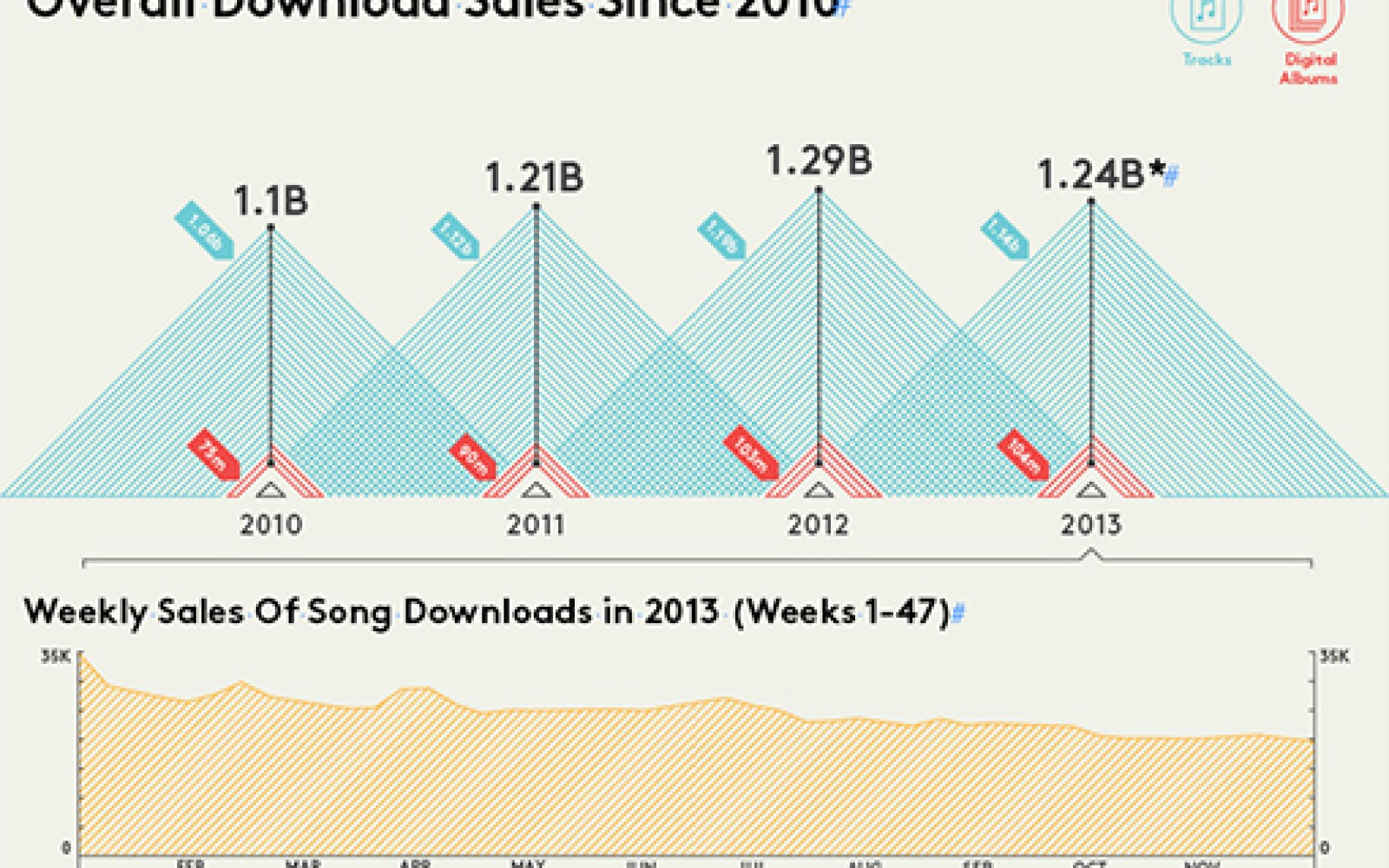 Have music downloads hit their peak, with streaming taking over?