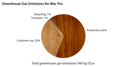 Apple-Mac-Pro-enviromental-report-01