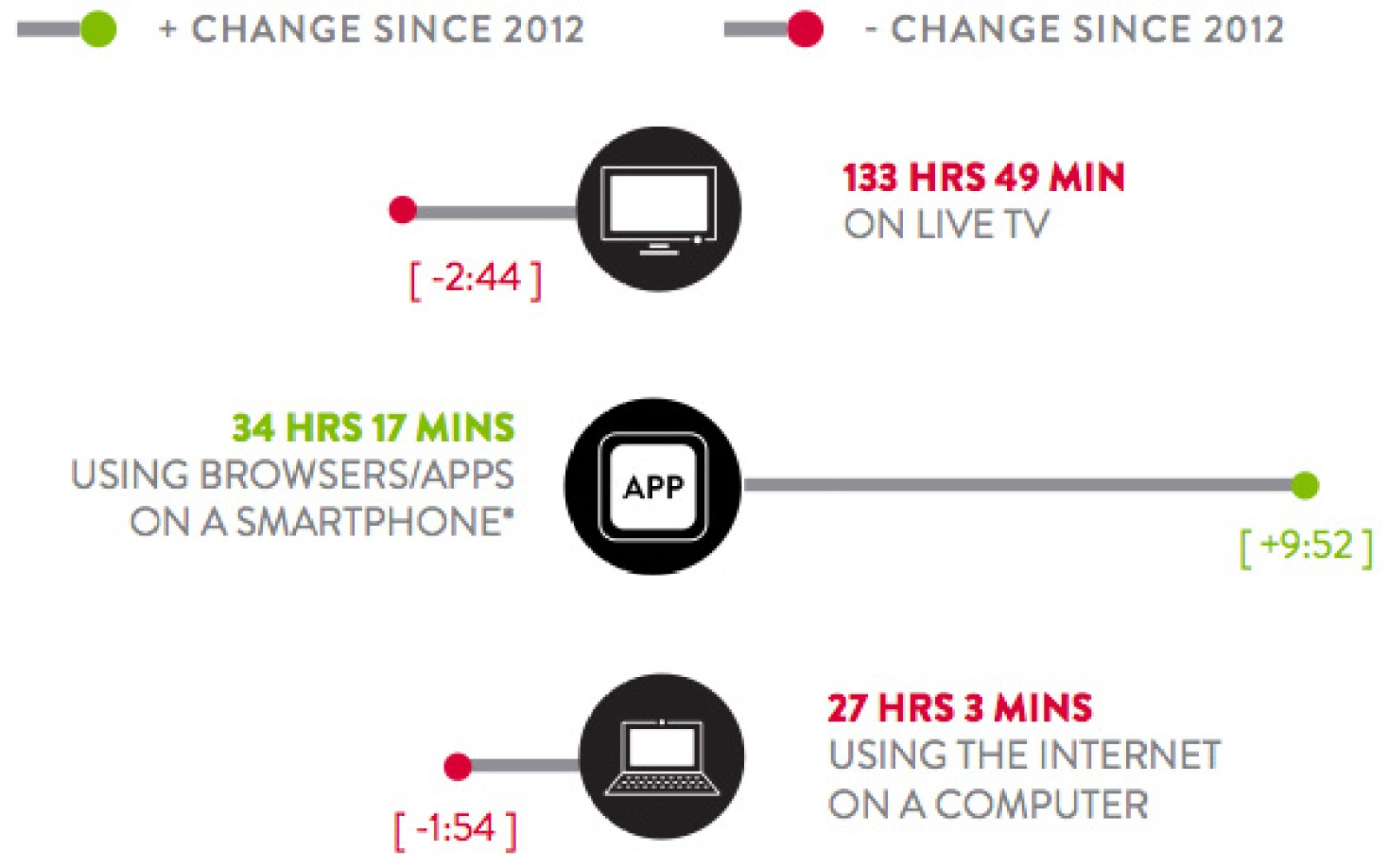 Americans officially living in post-PC world, spending more time using mobile apps & web