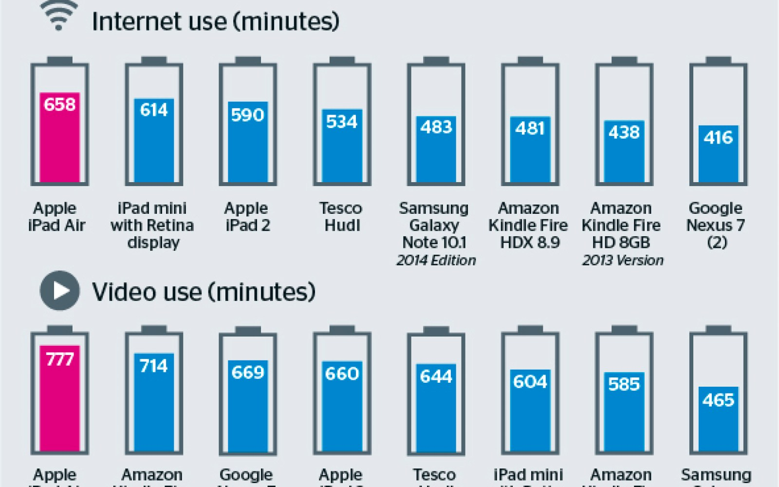 iPad Air conquers all in tablet battery test with 11-13 hour showing