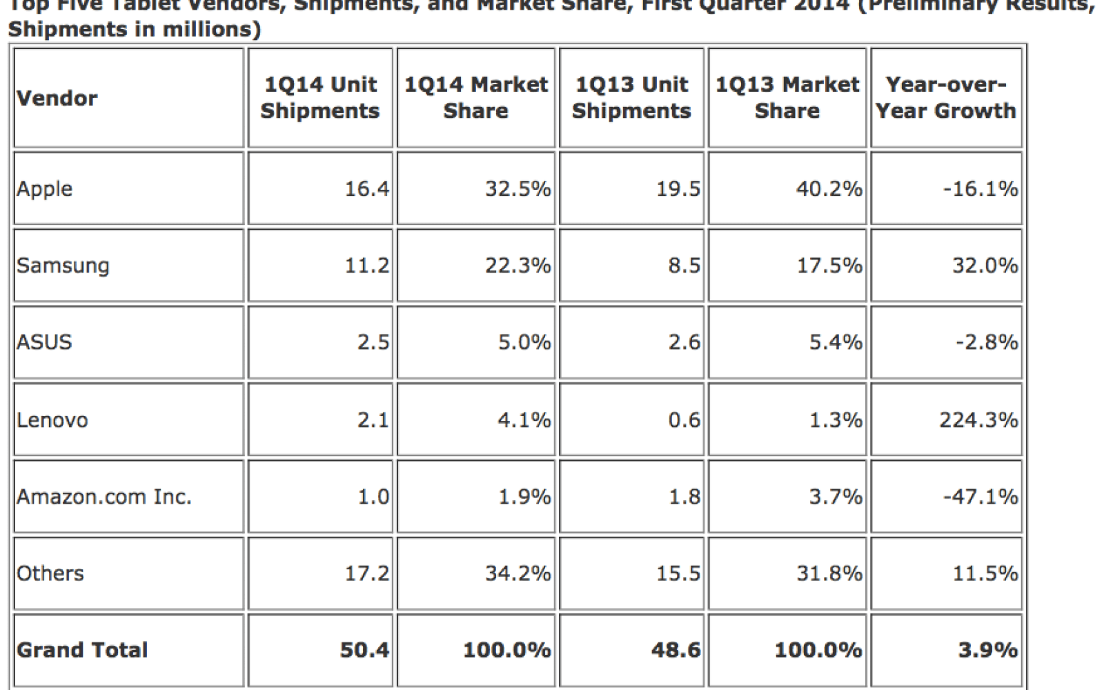 Apple's iPad maintains a narrowing lead, still almost a third of all tablets sold