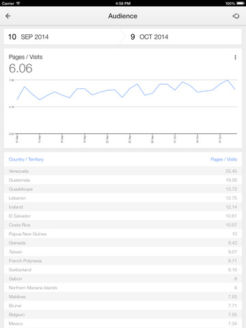 Google Analytics iPad2