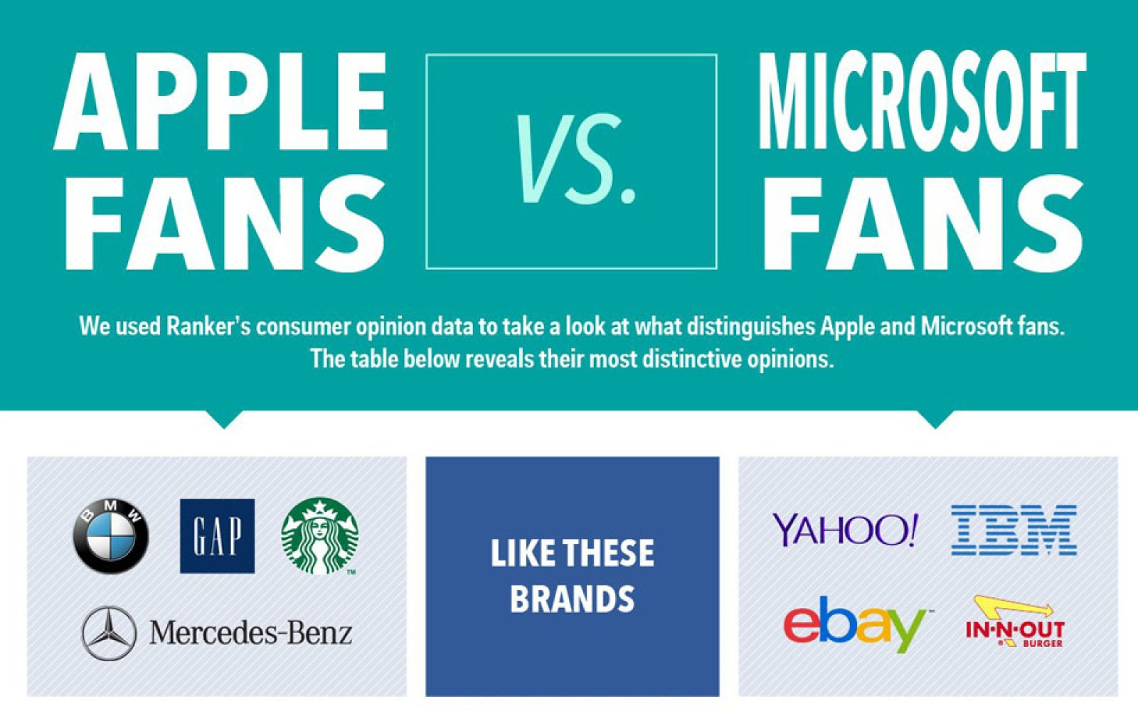 Apple fans vs Windows fans: BMW & Mercedes vs Yahoo & eBay