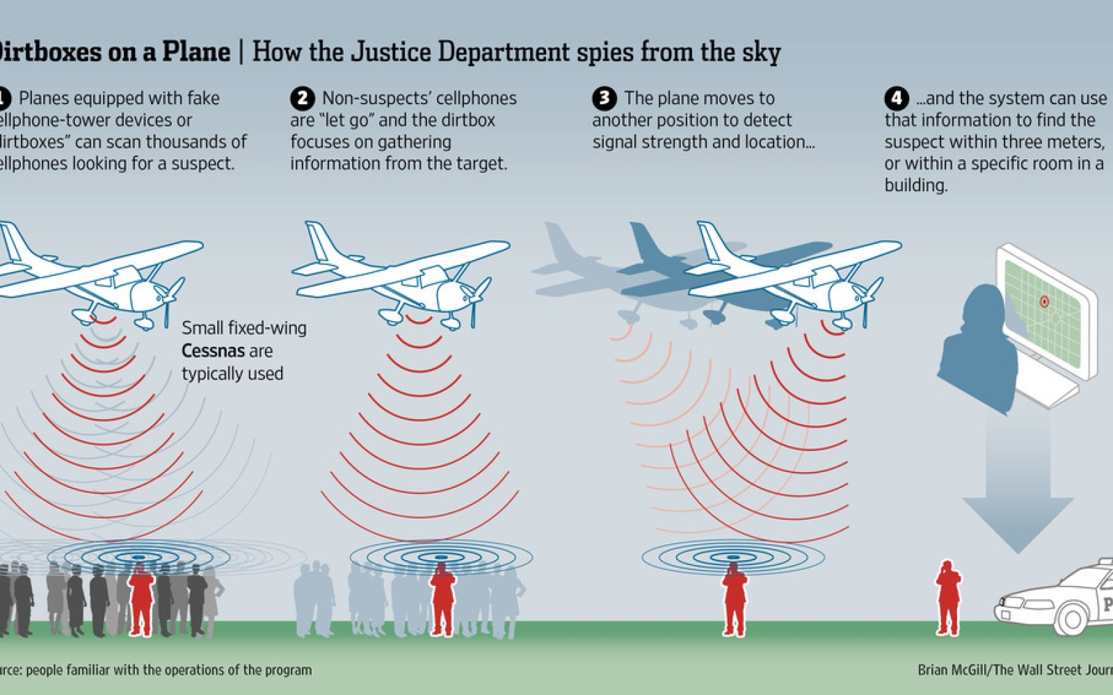 WSJ: Department of Justice uses fake cell towers on airplanes to capture data from mobile phones