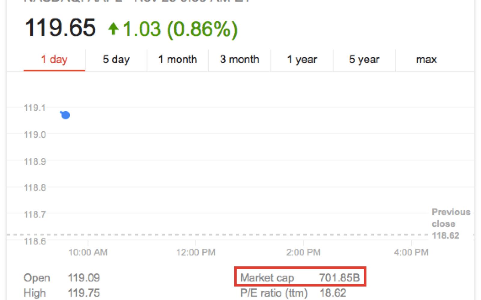 Apple Crosses 700 Billion Market Cap Milestone Stock Price Up 50