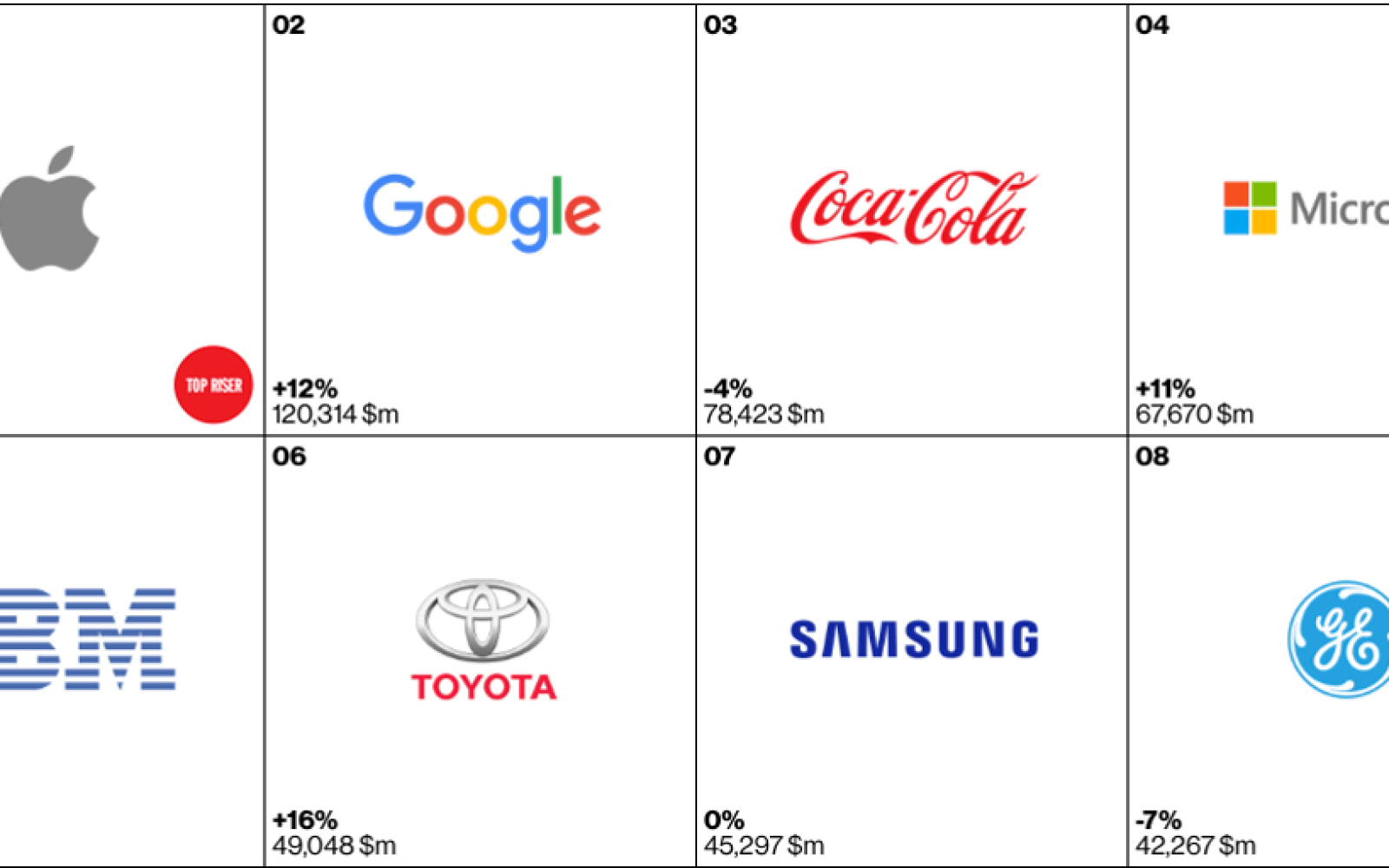 Apple tops Interbrand's list of the world's most valuable brands for 3rd consecutive year