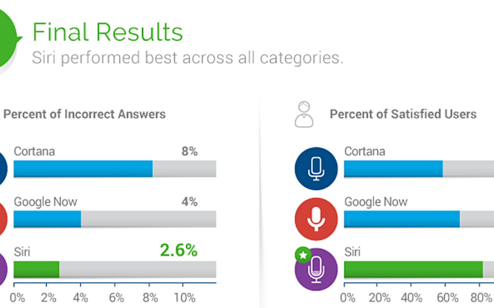 Siri beats out Google Now and Cortana in survey, with 81% user satisfaction rating