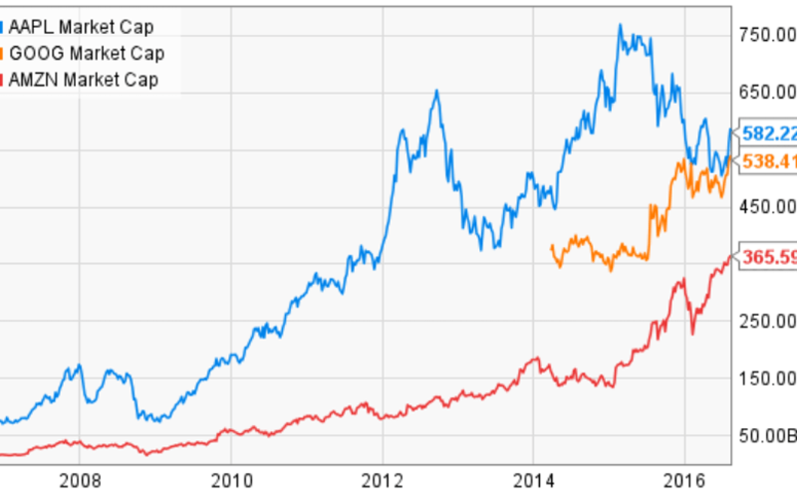 Could Amazon or Alphabet beat AAPL to be the first trillion-dollar company? [Poll]