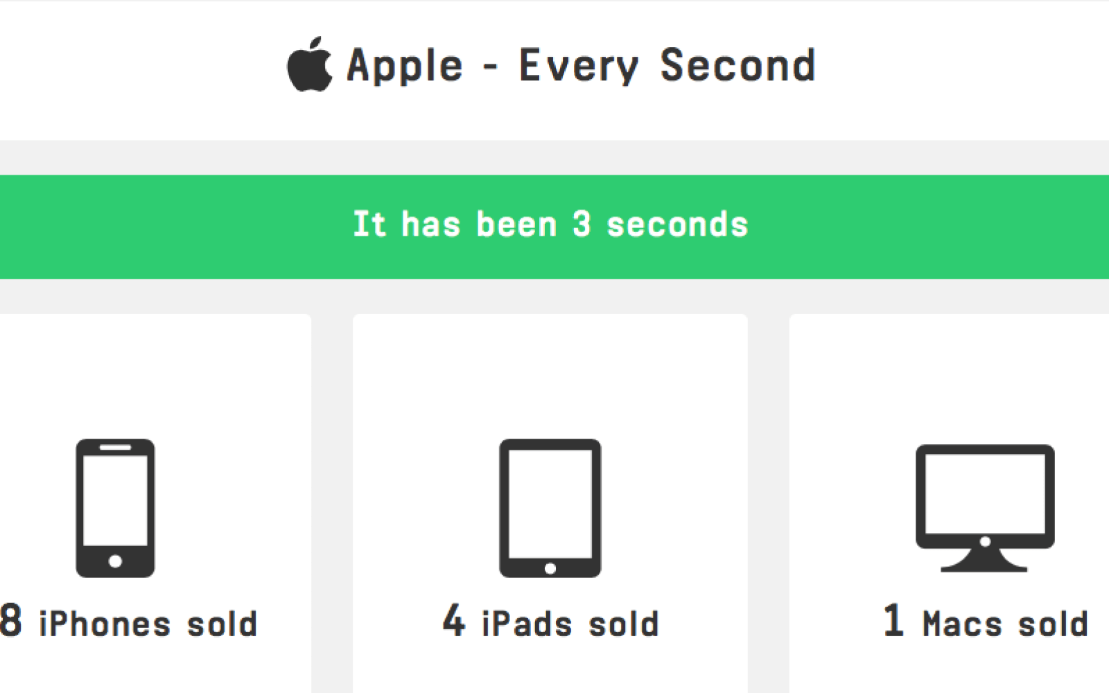 Watch Apple sell 18 iPhones in the time it took you to read this headline