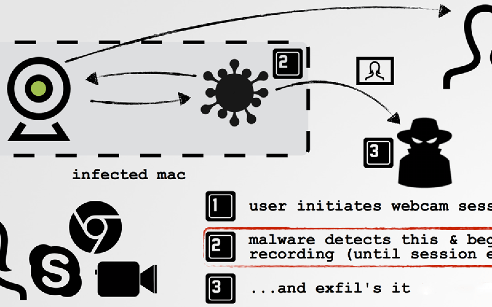 former nsa staffer demonstrates mac malware that can tap into live