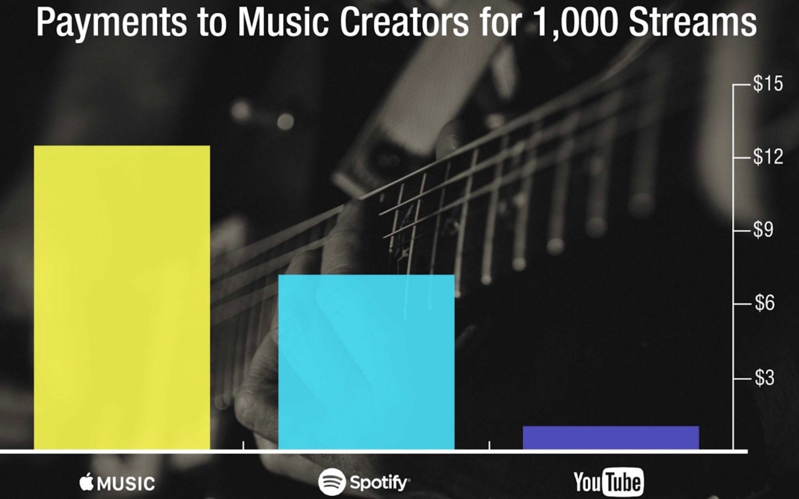 Riaa Highest Artist Rates Come From Apple Music As Music Industry Slowly Rebounds