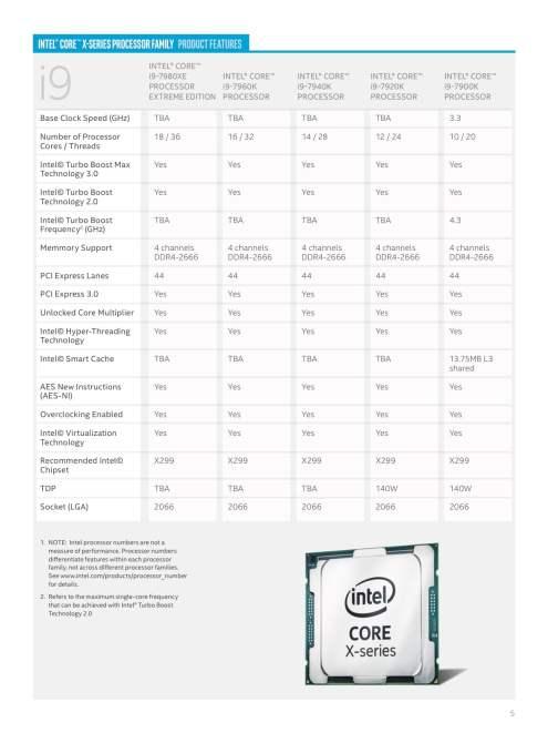 Intel Core X-Series i9