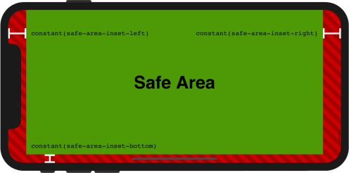 iPhone X's safe areas for web content
