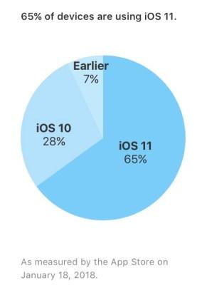iOS 11 install base