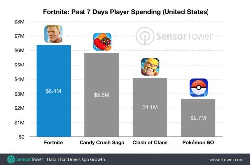 fortnite-revenue-comparison