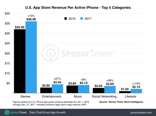 us-iphone-revenue-per-device-2017