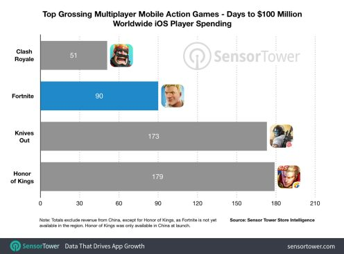 fortnite-mobile-100-million-revenue-time