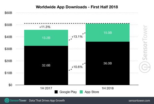 1h-2018-app-downloads-worldwide