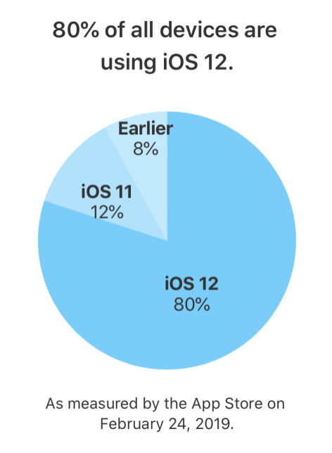 iOS 12-adoption-February-2