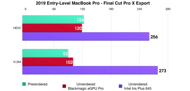 2019 MacBook Pro Final Cut Pro X Benchmark