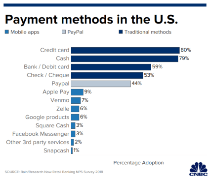 payment_methods_us_2.1567096310572