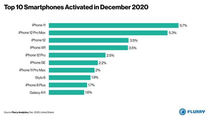 iPhone most popular smartphone US December 2020