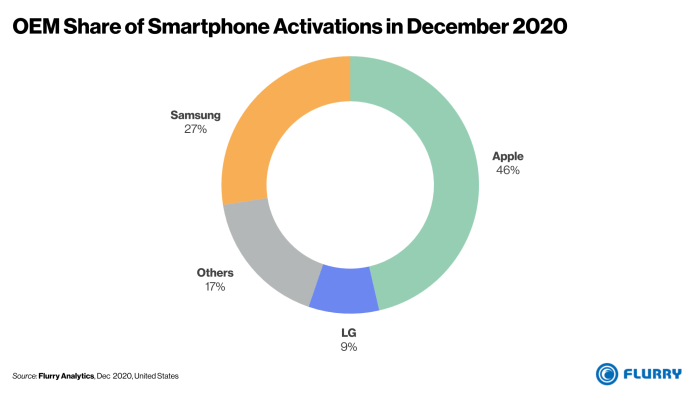 iPhone most popular smartphone US December 2020 market share