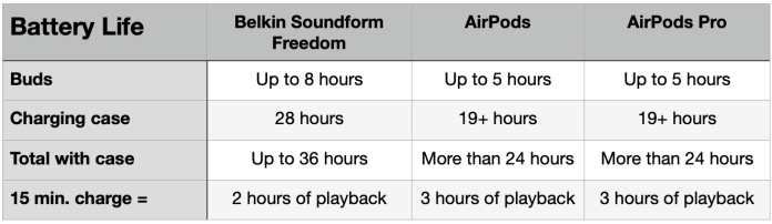 Belkin Soundform Freedom vs AirPods - battery life