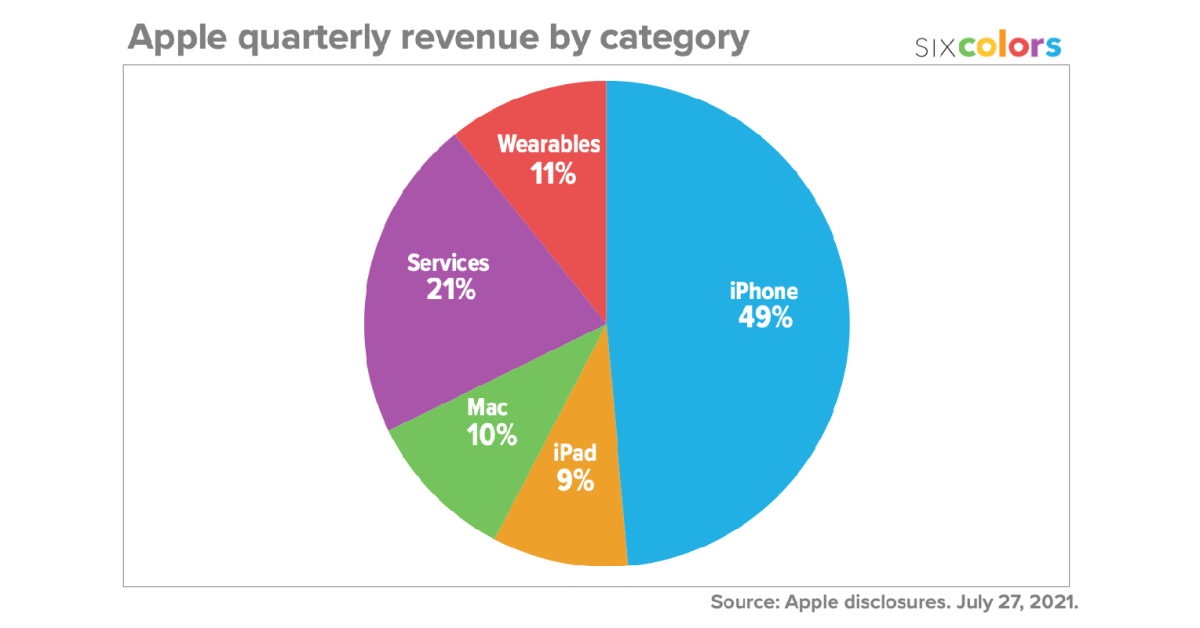 photo of Here are the AAPL Q3 earnings in colorful chart form from Six Colors image