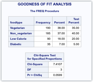 PROC FREQ CHI SQUARE TEST