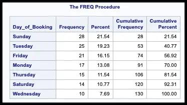 THE FREQ Procedure in SAS