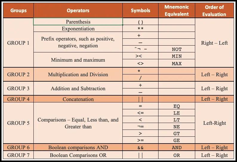 SAS Operator Hierarchy