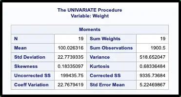 Proc Univariate