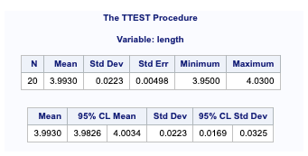 PROC TTEST for comparing means 1