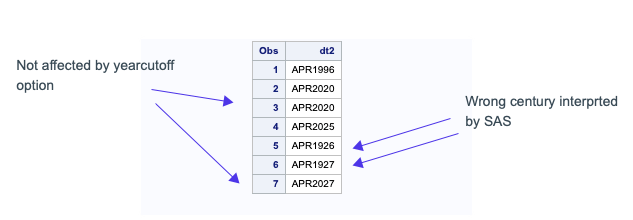 The Yearcutoff System Option in SAS 2