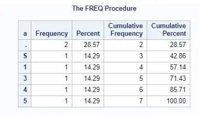 Proc Freq